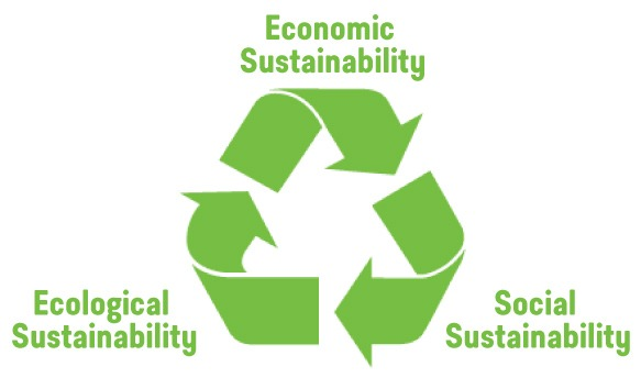 Image result for ecological sustainability